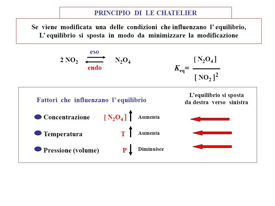 Keq= [ NO2 ]2 PRINCIPIO DI LE CHATELIER